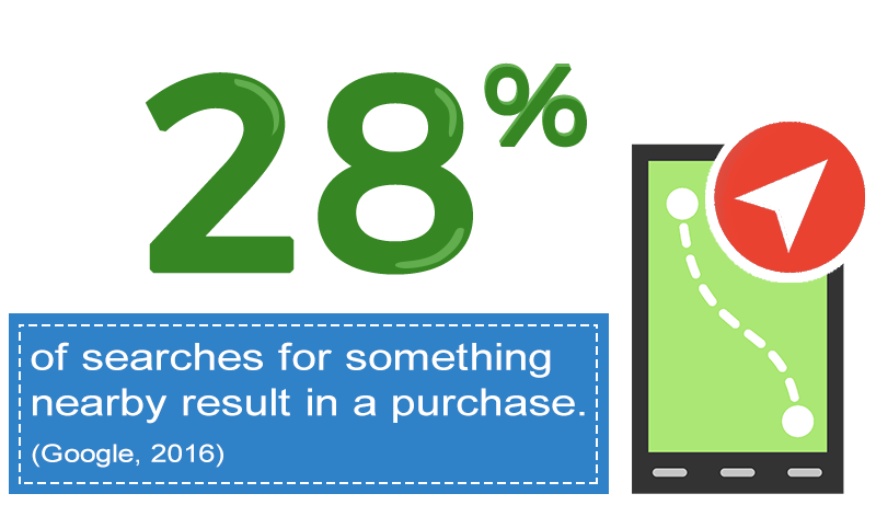 local searches have buying intent
